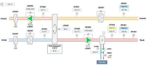 HABI Automatikk Automasjon Driftskontrollanlegg Ventilasjonsaggregat Styringsenhet SD anlegg